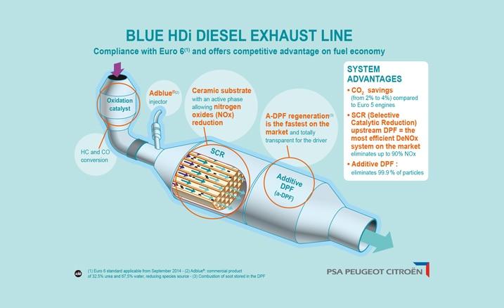bluehdidieselexhaustline